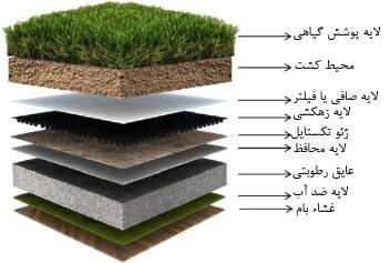 اجزای تشکیل دهنده بام های سبز