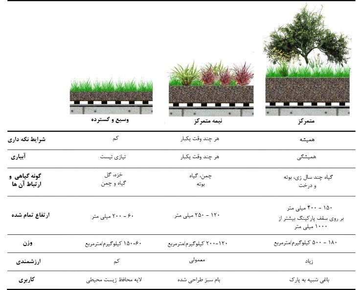 جدول کاشت بام سبز